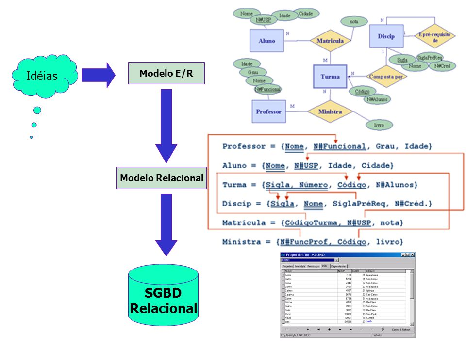 Idéias Modelo E/R Modelo Relacional SGBD Relacional