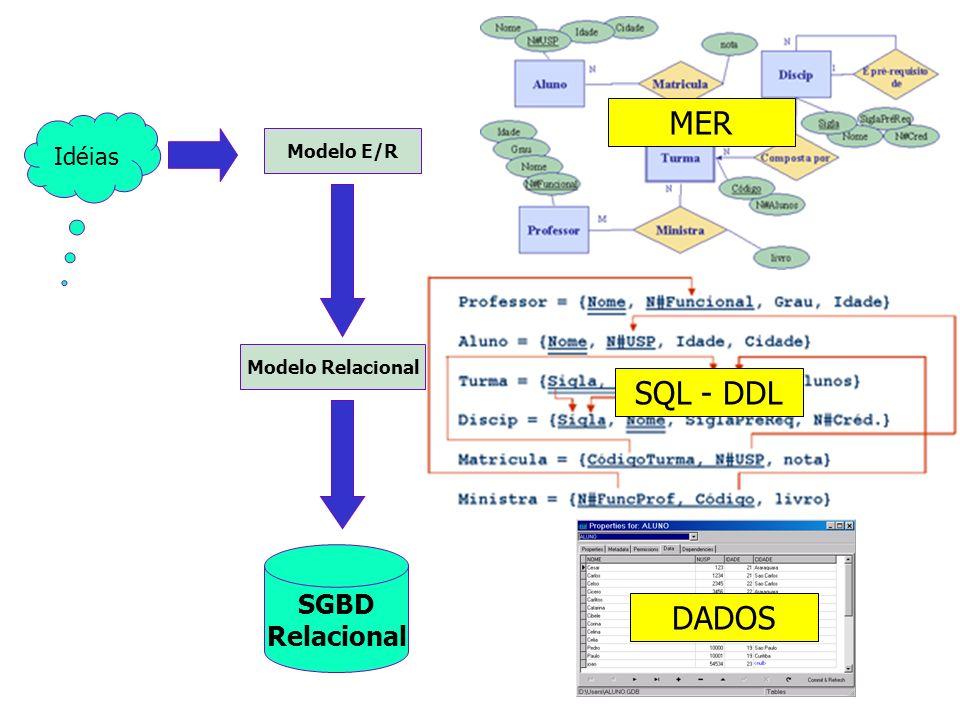 MER SQL - DDL DADOS SGBD Relacional Idéias Modelo E/R