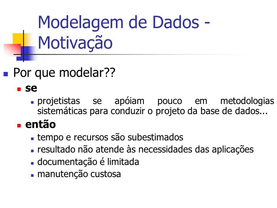 Modelagem de Dados - Motivação