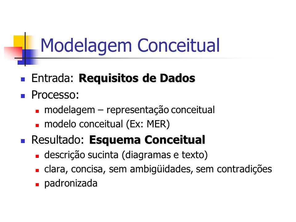 Modelagem Conceitual Entrada: Requisitos de Dados Processo: