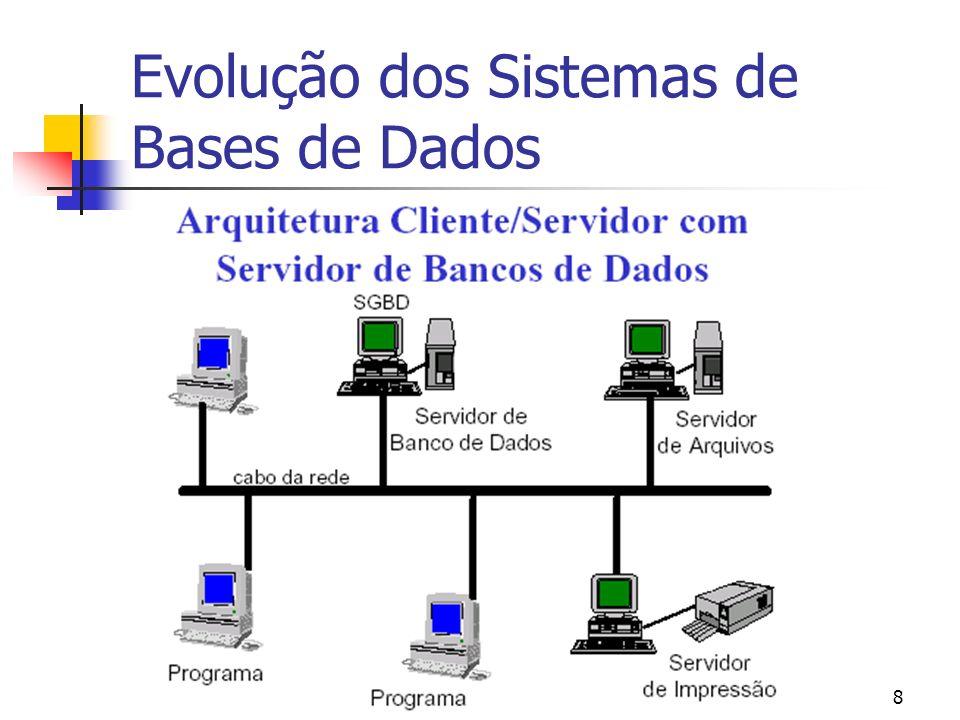 Evolução dos Sistemas de Bases de Dados