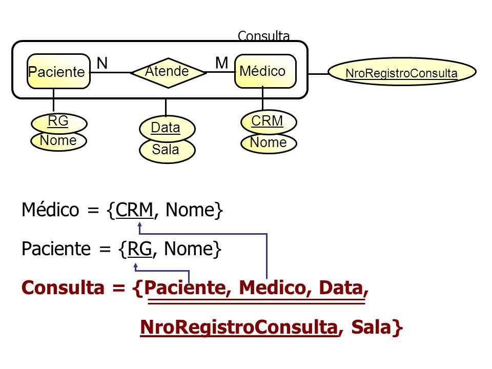 Consulta = {Paciente, Medico, Data, NroRegistroConsulta, Sala}