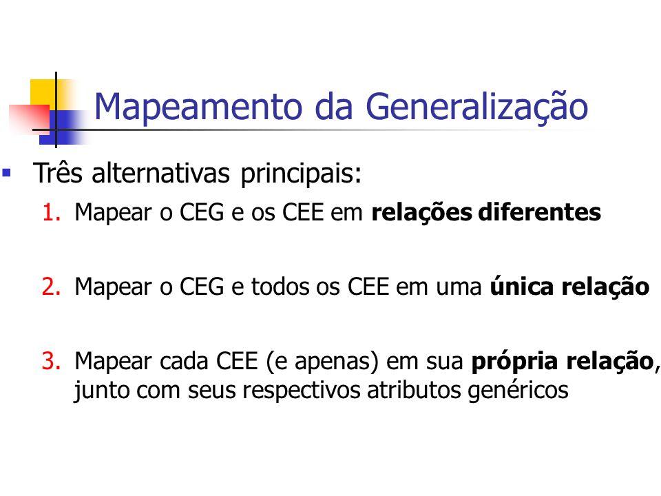 Mapeamento da Generalização