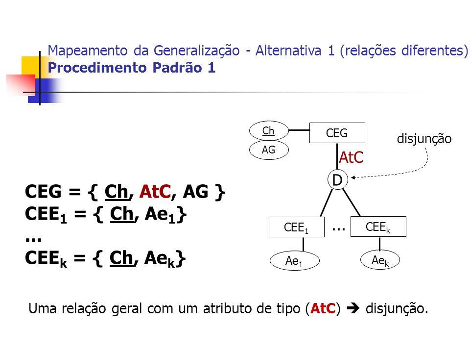 CEG = { Ch, AtC, AG } CEE1 = { Ch, Ae1} ... CEEk = { Ch, Aek} AtC D