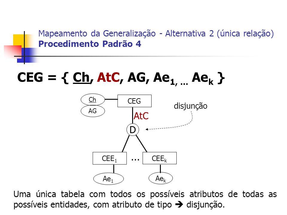 CEG = { Ch, AtC, AG, Ae1, ... Aek } AtC D ...
