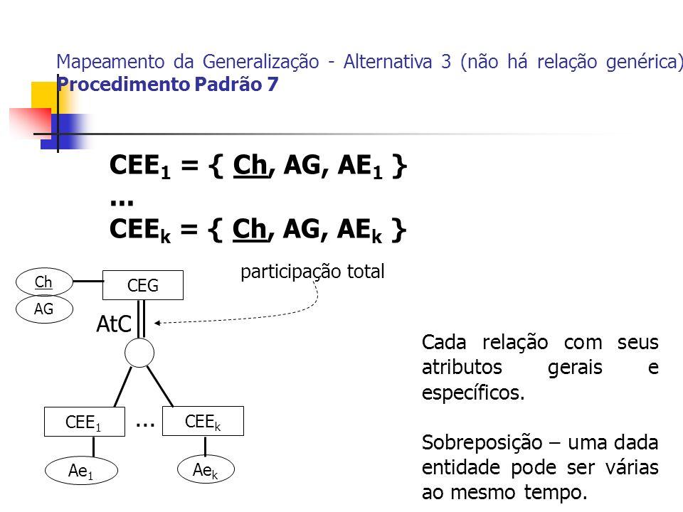 CEE1 = { Ch, AG, AE1 } ... CEEk = { Ch, AG, AEk } AtC ...