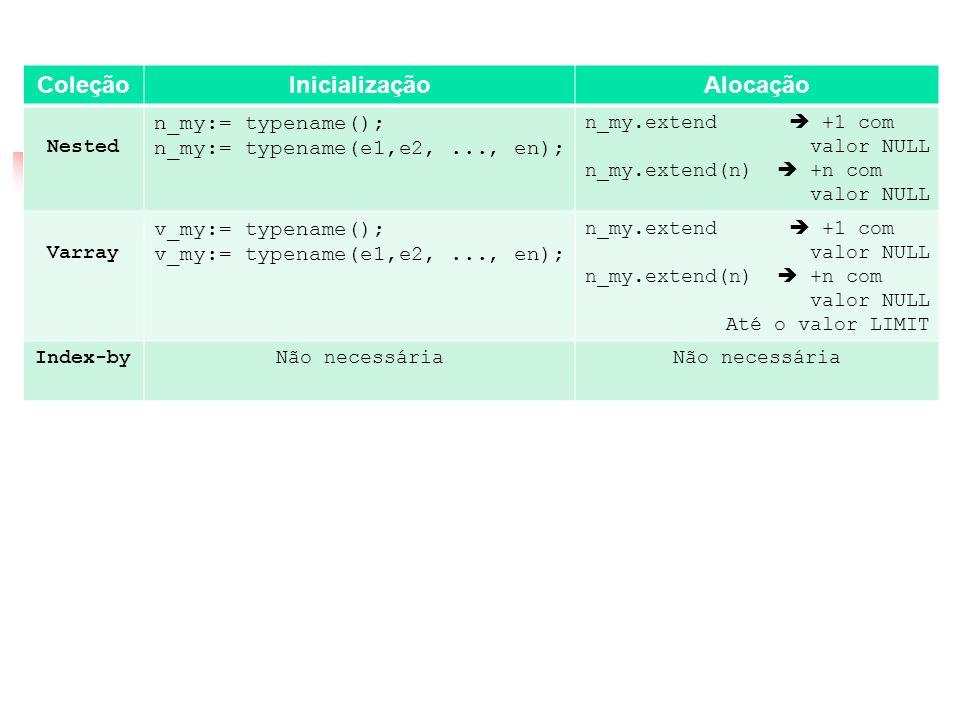 Coleções Coleção Inicialização Alocação n_my:= typename();