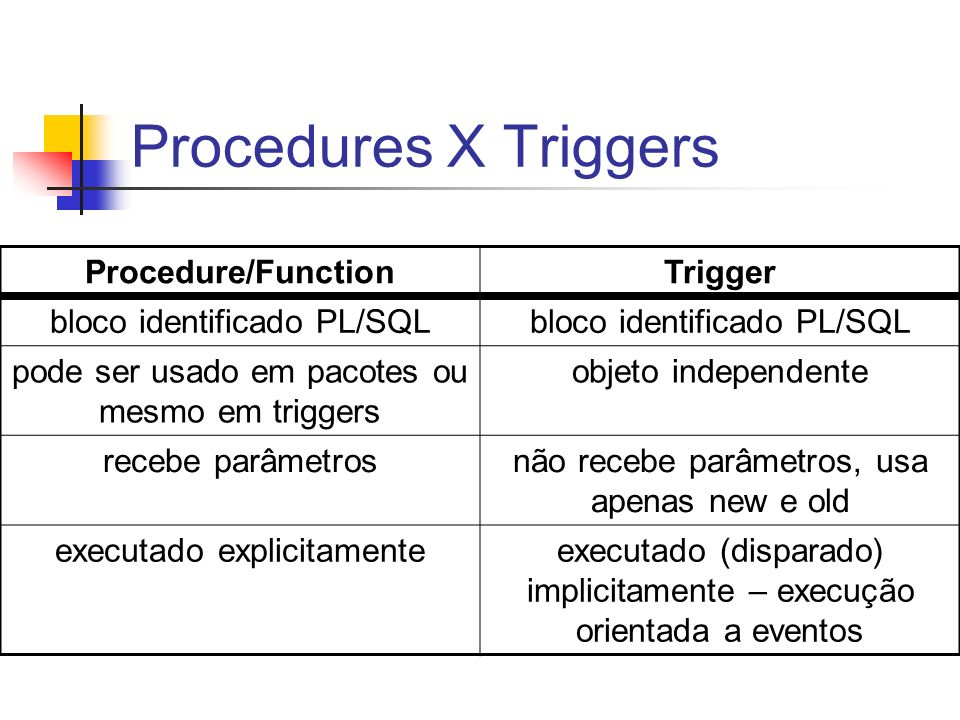 Procedures X Triggers Procedure/Function Trigger