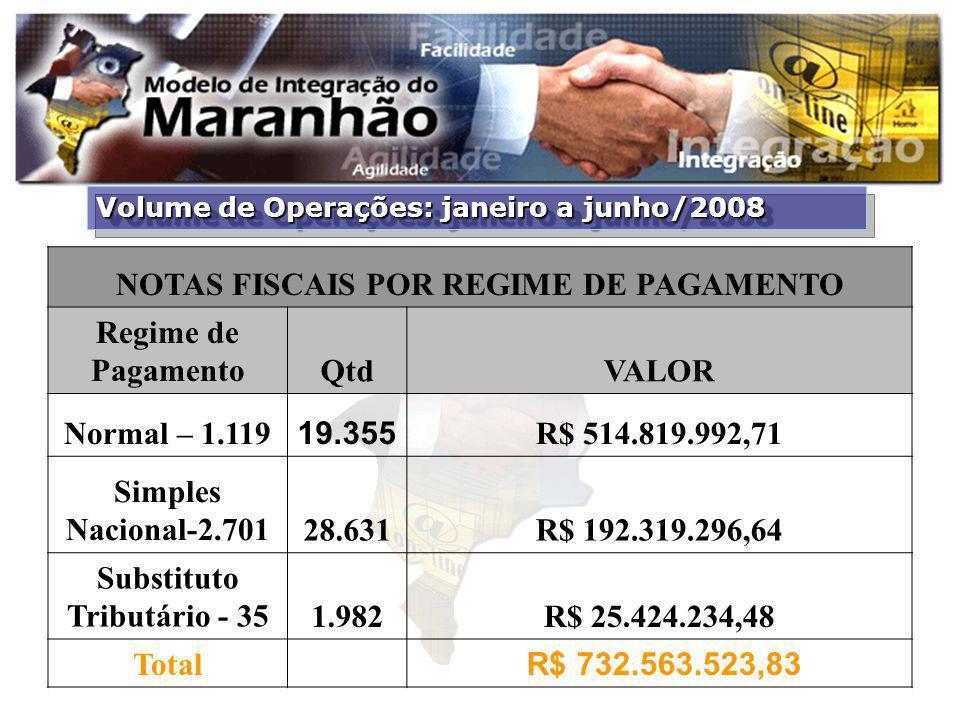 NOTAS FISCAIS POR REGIME DE PAGAMENTO Substituto Tributário - 35