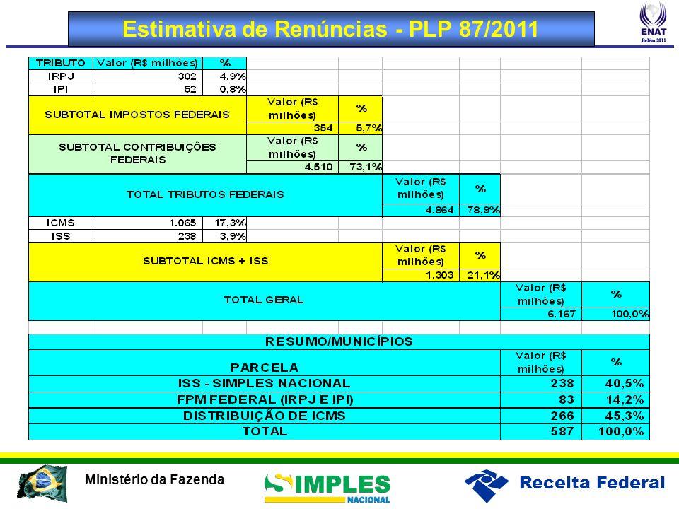 Estimativa de Renúncias - PLP 87/2011
