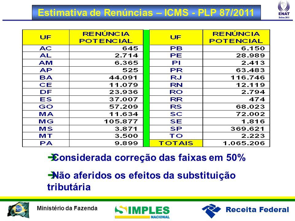 Estimativa de Renúncias – ICMS - PLP 87/2011
