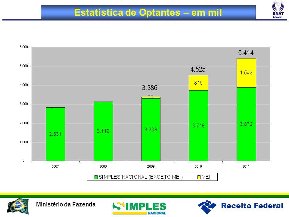 Estatística de Optantes – em mil