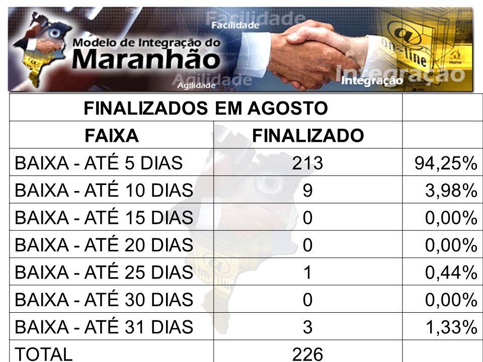 FINALIZADOS EM AGOSTOFAIXA. FINALIZADO. BAIXA - ATÉ 5 DIAS. 213. 94,25% BAIXA - ATÉ 10 DIAS. 9. 3,98%