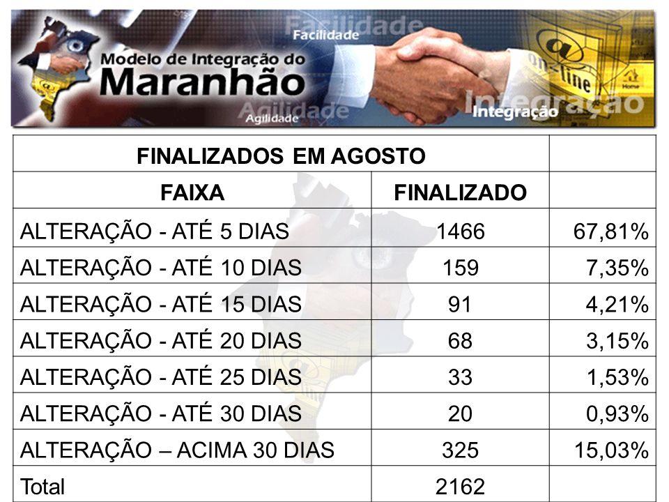 FINALIZADOS EM AGOSTO FAIXA. FINALIZADO. ALTERAÇÃO - ATÉ 5 DIAS. 1466. 67,81% ALTERAÇÃO - ATÉ 10 DIAS.