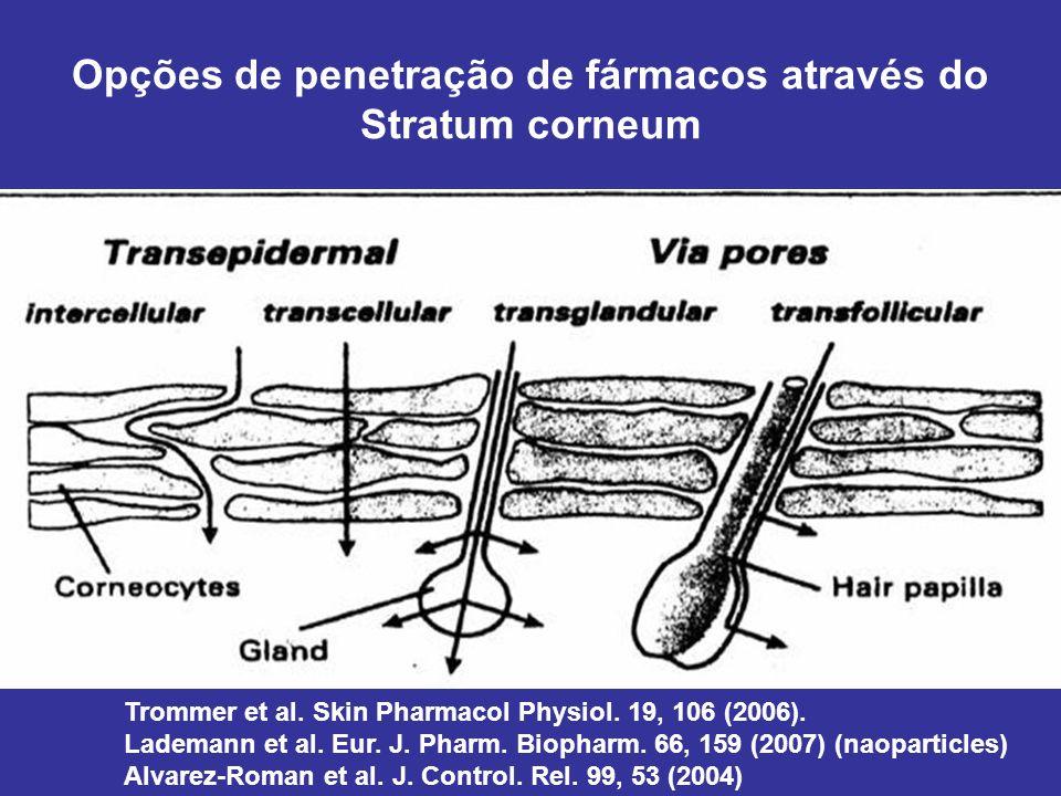 Opções de penetração de fármacos através do Stratum corneum
