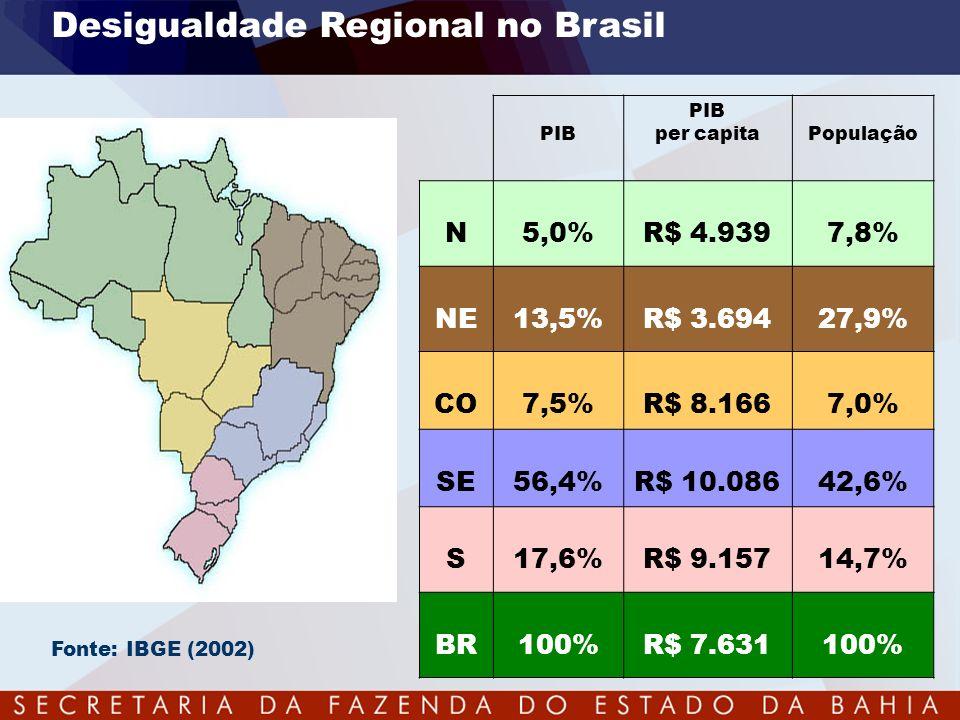 Desigualdade Regional no Brasil