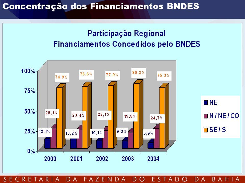 Concentração dos Financiamentos BNDES