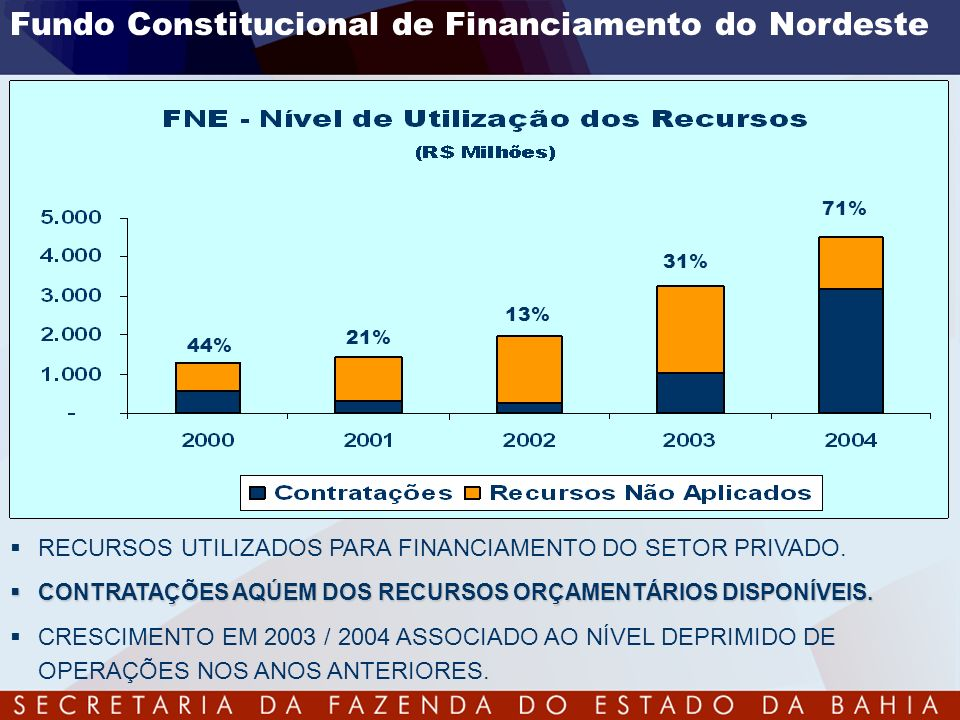Fundo Constitucional de Financiamento do Nordeste