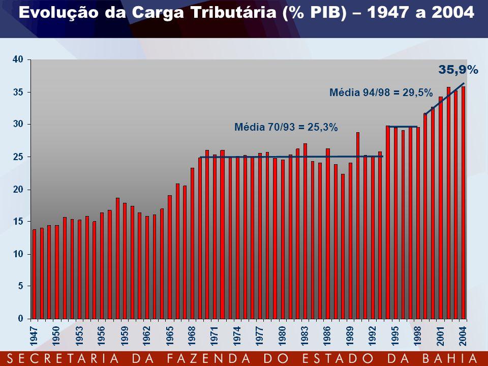 Evolução da Carga Tributária (% PIB) – 1947 a 2004