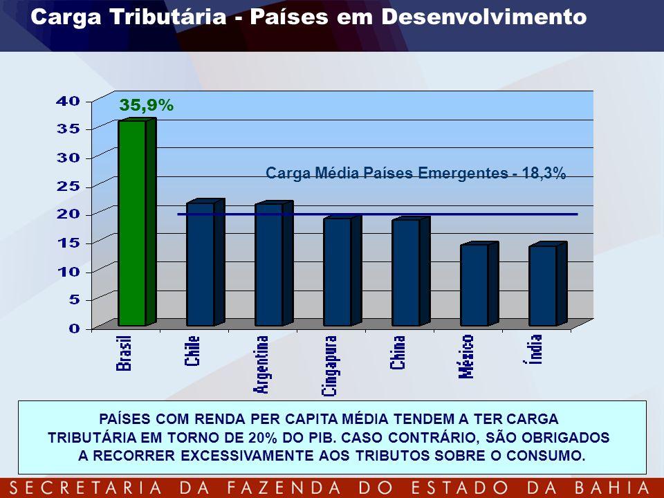 Carga Tributária - Países em Desenvolvimento