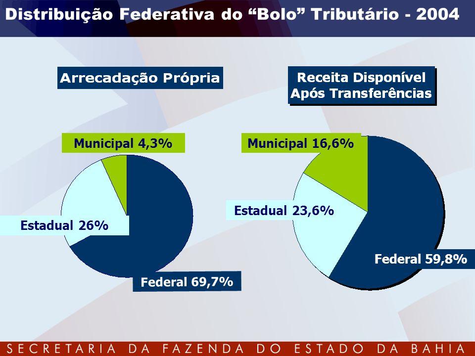 Distribuição Federativa do Bolo Tributário - 2004