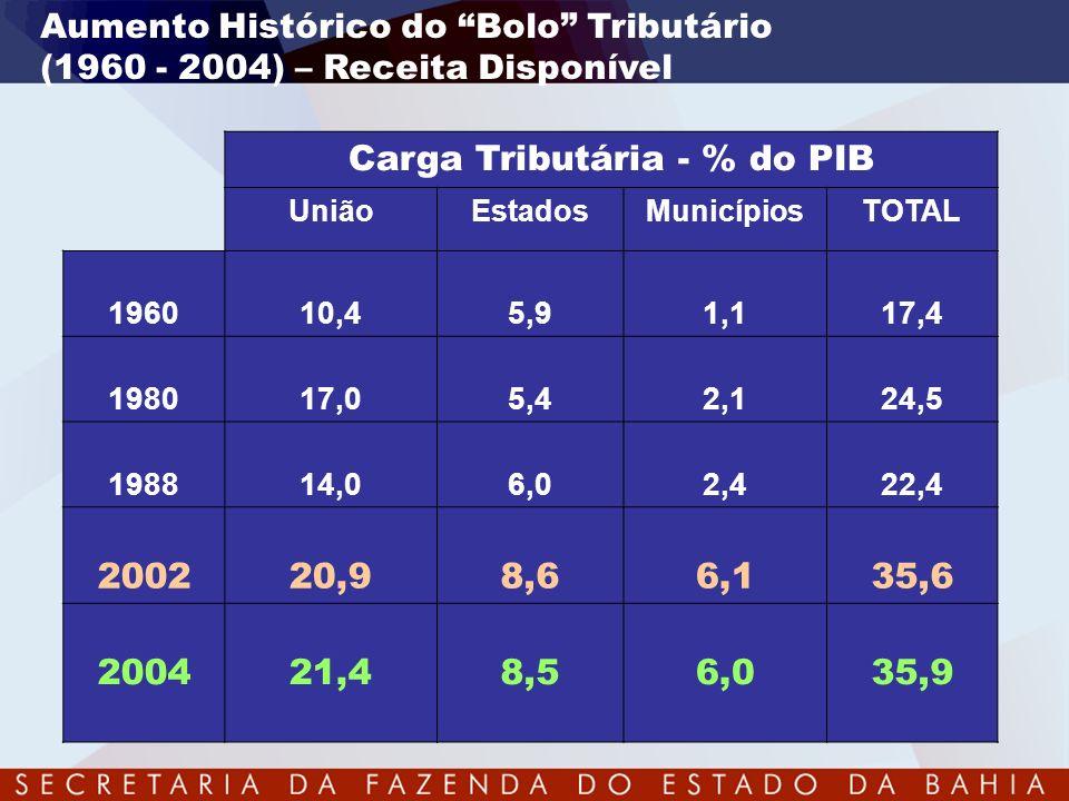 Carga Tributária - % do PIB
