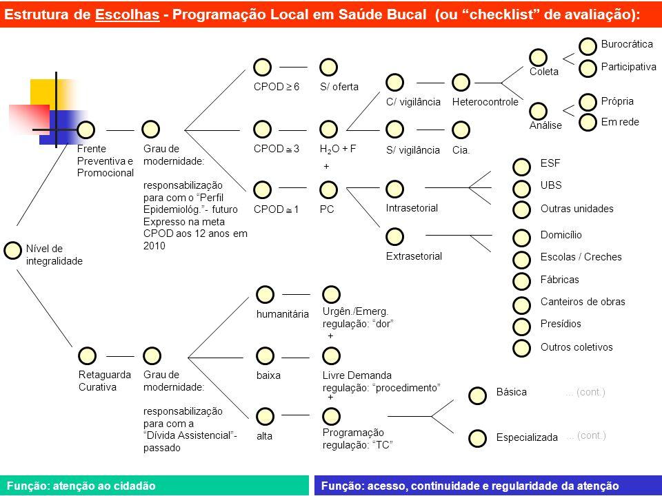 Estrutura de Escolhas - Programação Local em Saúde Bucal (ou checklist de avaliação):