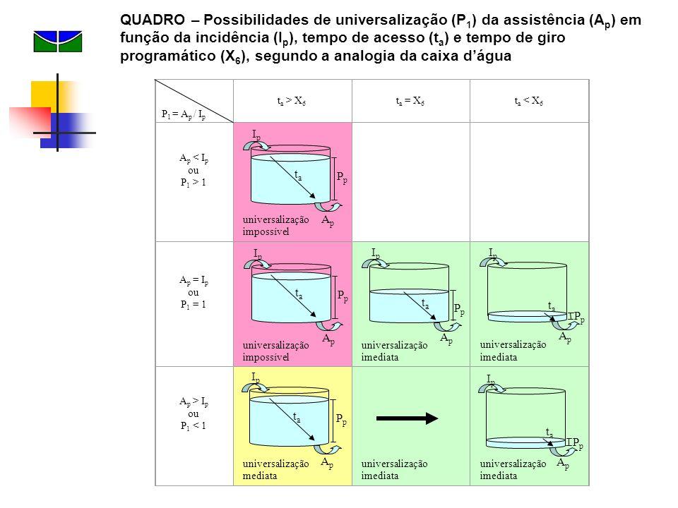 QUADRO – Possibilidades de universalização (P1) da assistência (Ap) em função da incidência (Ip), tempo de acesso (ta) e tempo de giro programático (X6), segundo a analogia da caixa d'água