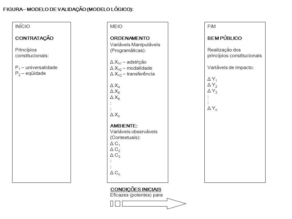 FIGURA – MODELO DE VALIDAÇÃO (MODELO LÓGICO):