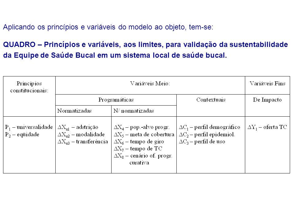 Aplicando os princípios e variáveis do modelo ao objeto, tem-se: