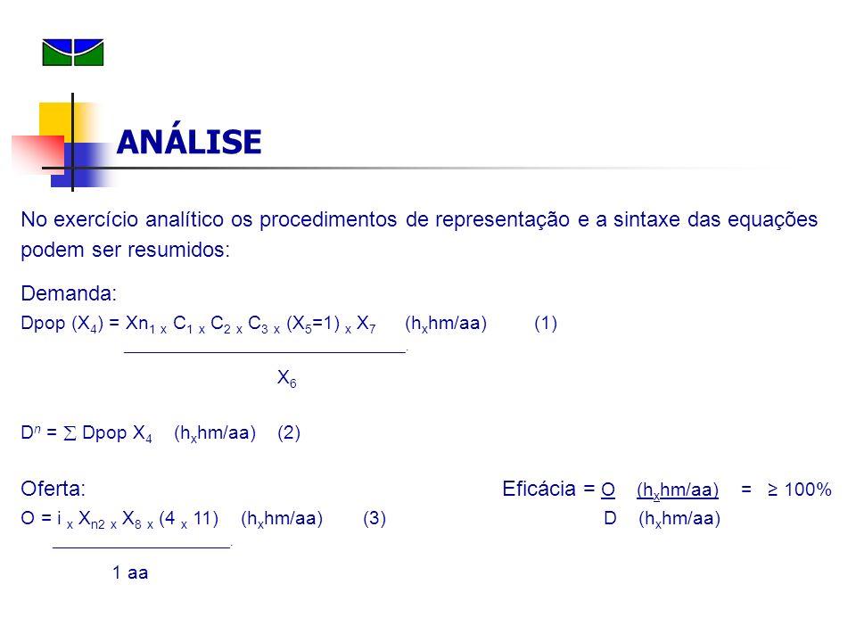 ANÁLISE No exercício analítico os procedimentos de representação e a sintaxe das equações podem ser resumidos: