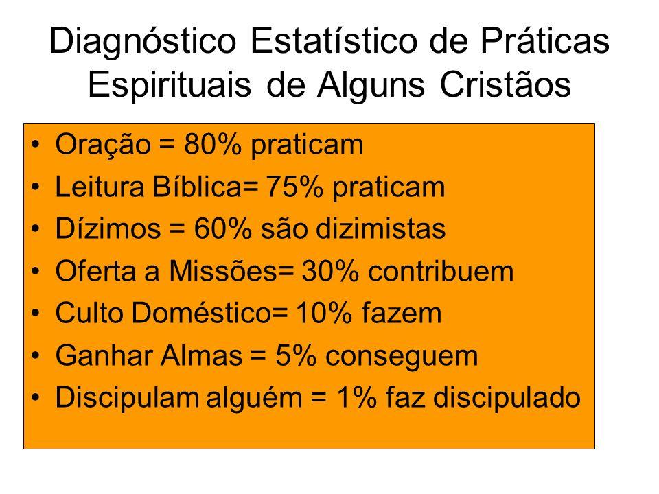 Diagnóstico Estatístico de Práticas Espirituais de Alguns Cristãos