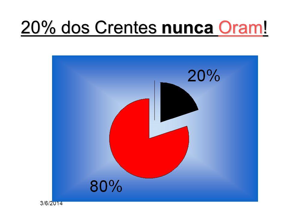 20% dos Crentes nunca Oram!