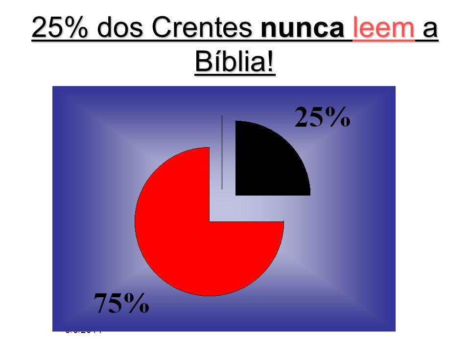 25% dos Crentes nunca leem a Bíblia!