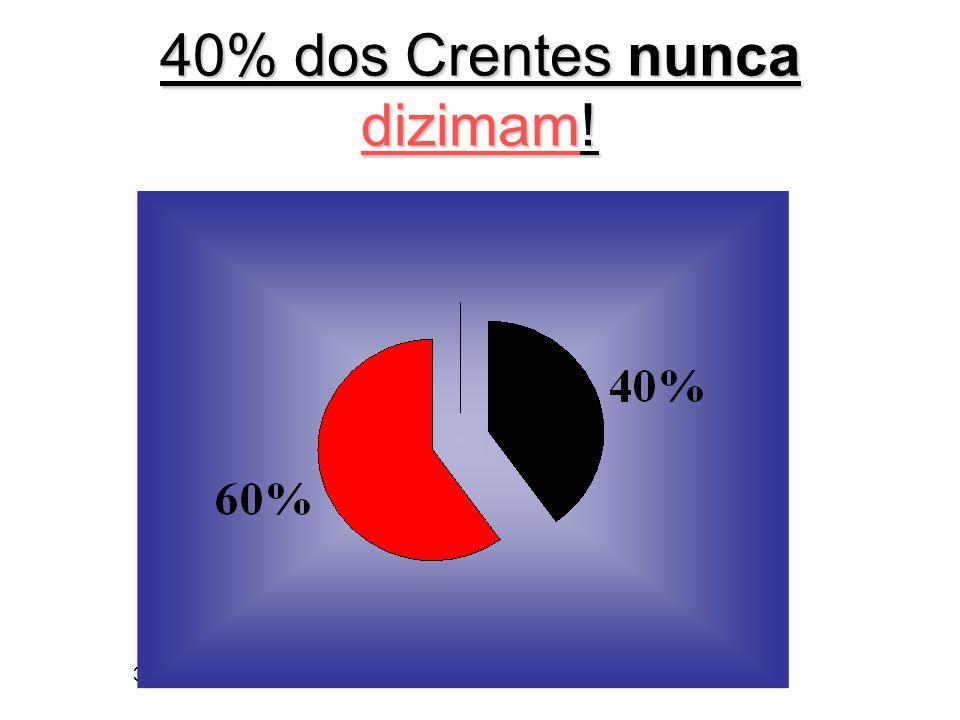 40% dos Crentes nunca dizimam!