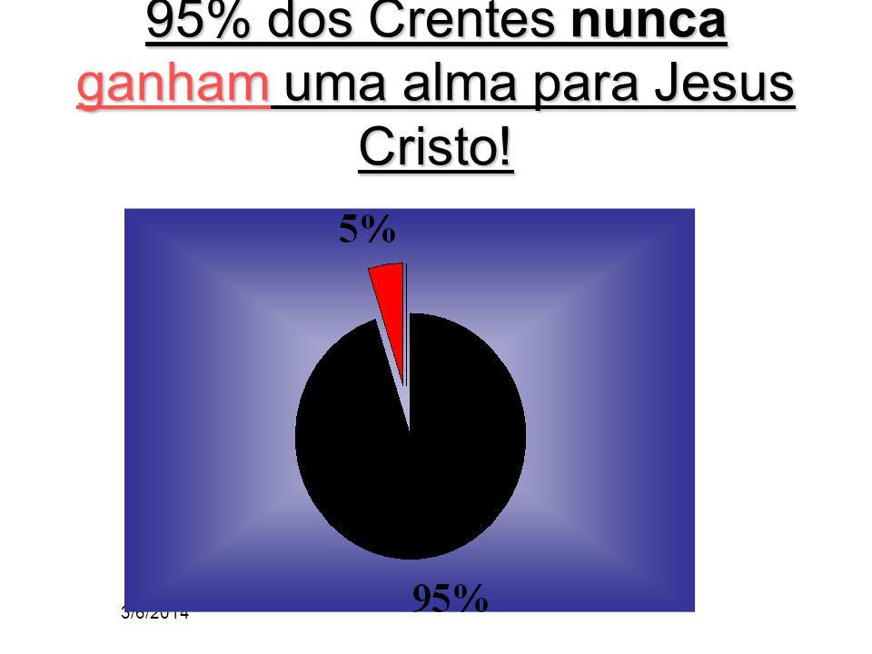 95% dos Crentes nunca ganham uma alma para Jesus Cristo!