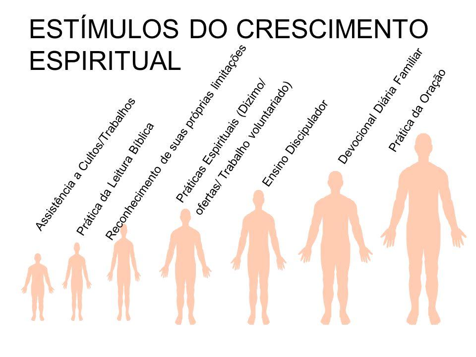 ESTÍMULOS DO CRESCIMENTO ESPIRITUAL