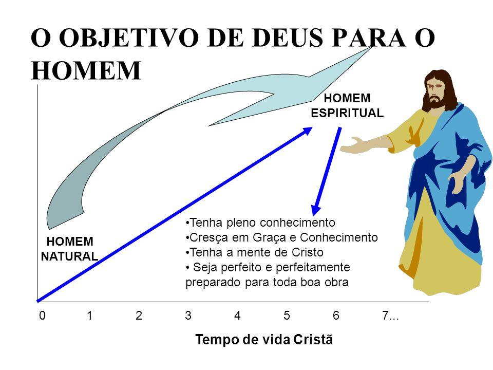O OBJETIVO DE DEUS PARA O HOMEM