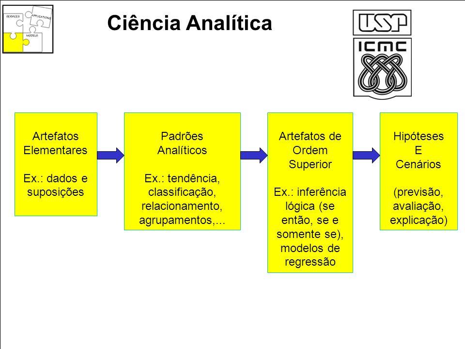 Ciência Analítica Artefatos Elementares Ex.: dados e suposições