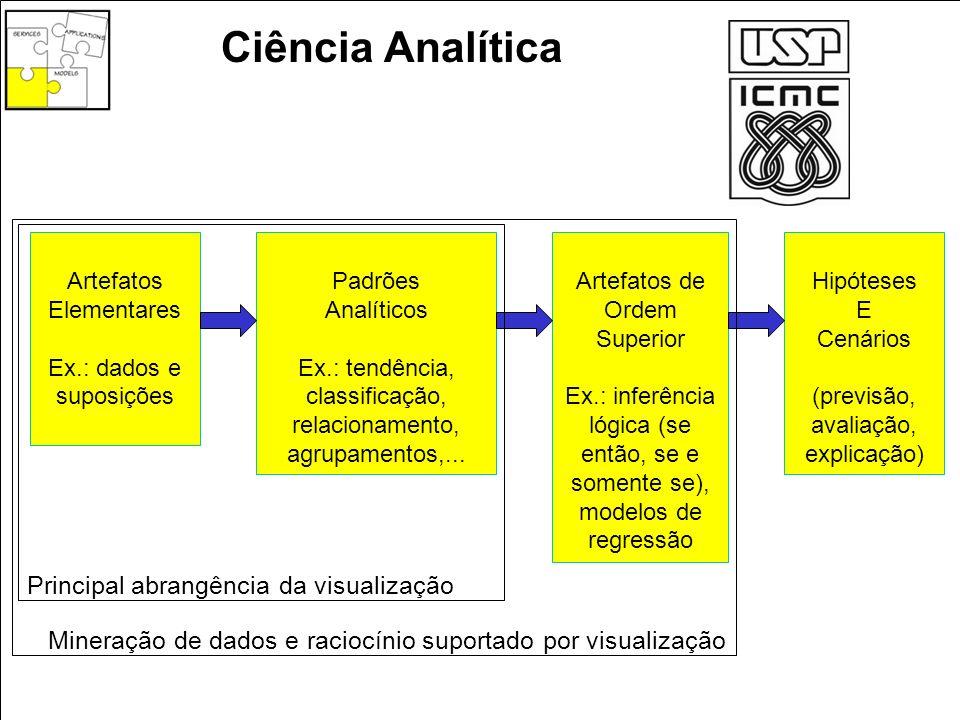 Ciência Analítica Principal abrangência da visualização