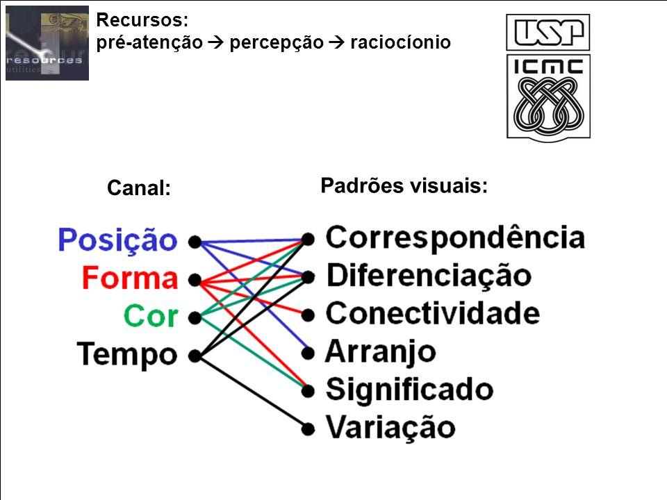 Recursos: pré-atenção  percepção  raciocíonio