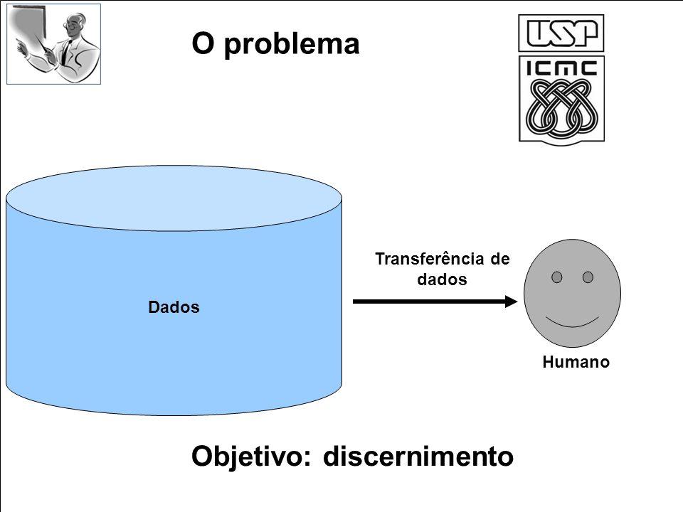 O problema Dados Transferência de dados Humano Objetivo: discernimento