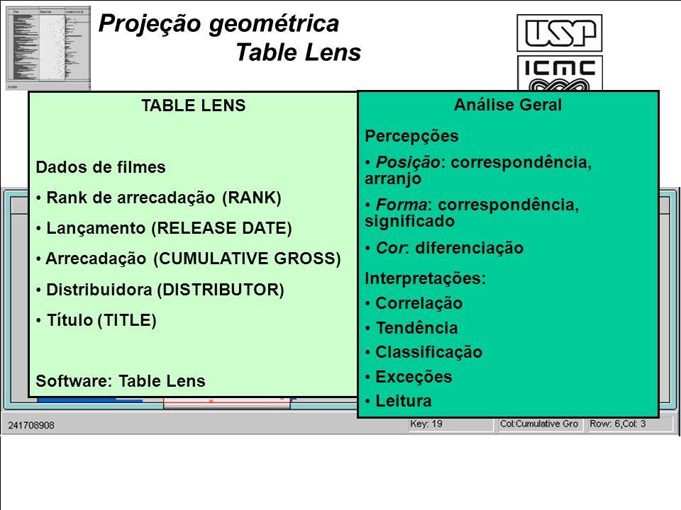 Projeção geométrica Table Lens