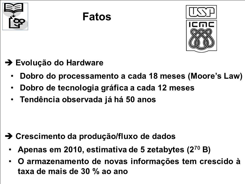 Fatos  Evolução do Hardware