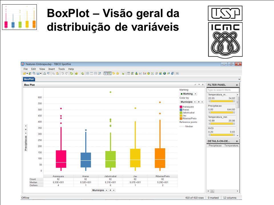 BoxPlot – Visão geral da distribuição de variáveis