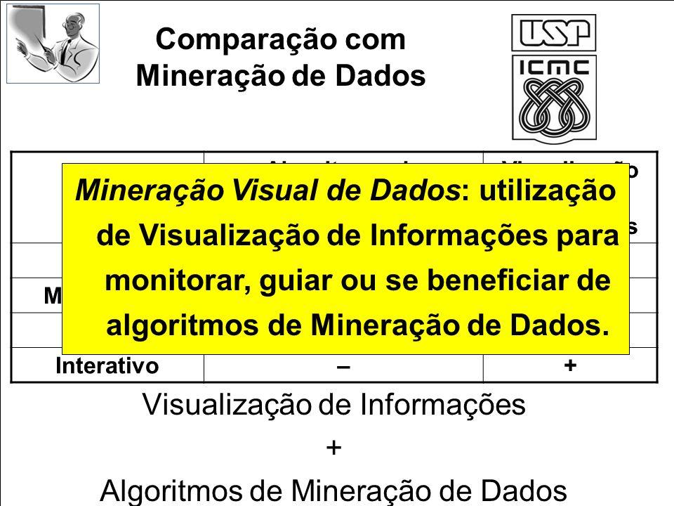 Comparação com Mineração de Dados Visualização de Informações