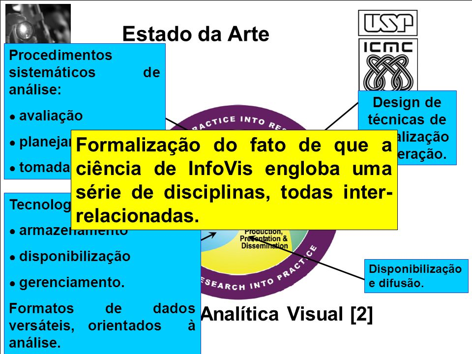 Design de técnicas de visualização e interação.