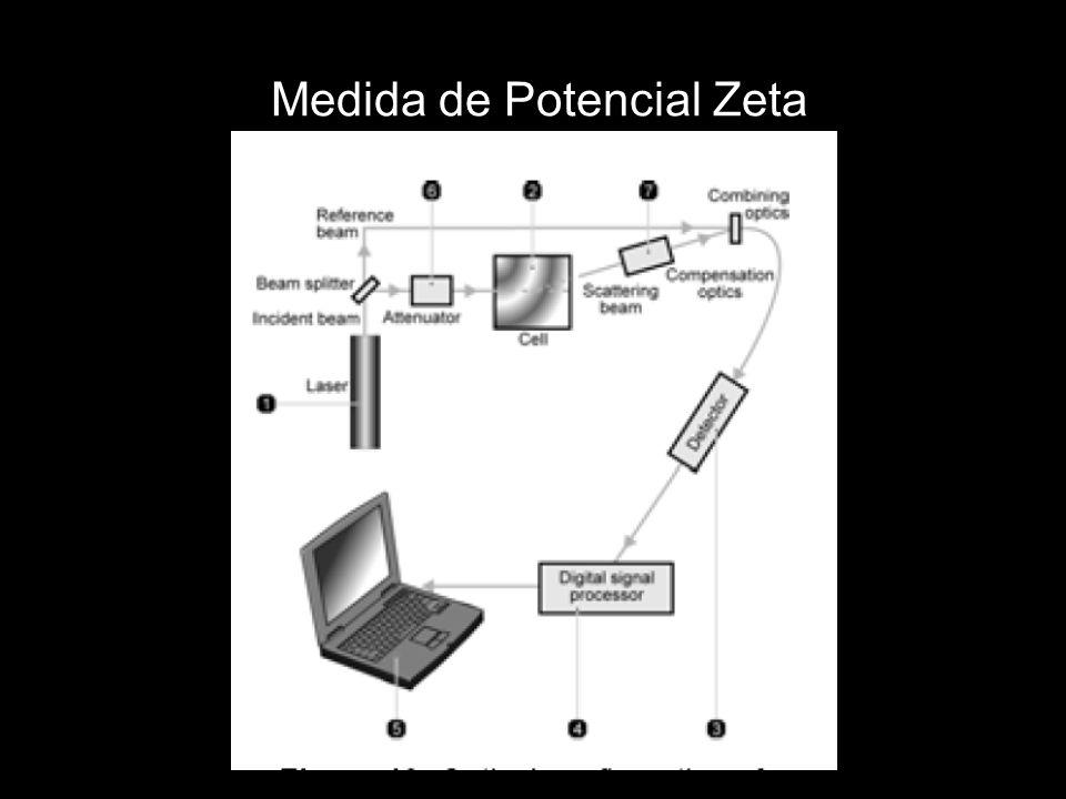 Medida de Potencial Zeta