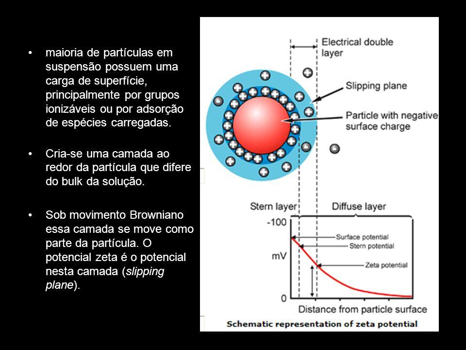 maioria de partículas em suspensão possuem uma carga de superfície, principalmente por grupos ionizáveis ou por adsorção de espécies carregadas.