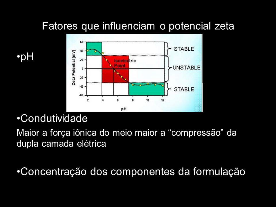 Fatores que influenciam o potencial zeta